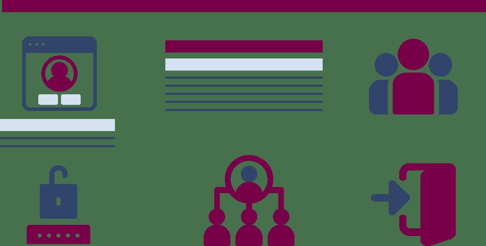 Center User Management